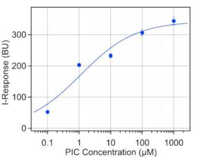 Kinase measurement with Agile R100 Graphene Biosensor