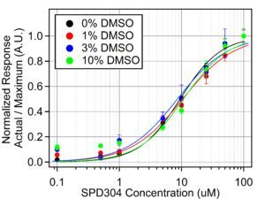 DMSO measurement with Agile R100 graphene biosensor